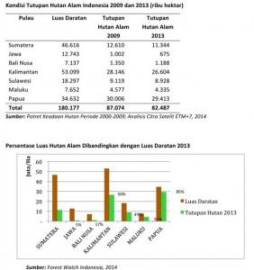Kondisi-Tutupan-Hutan-Alam-Indonesia-2009-dan-2013