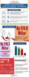 Potential-Lost-Kalimantan-1