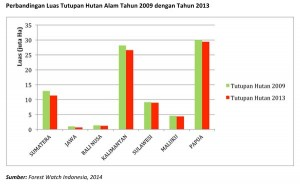 kondisi-tutupan6-Perbandingan-Luas-Tutupan-Hutan-Alam-Tahun-2009-dengan-Tahun-2013